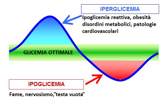 grafico della variazione della glicemia