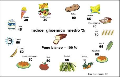 Indice glicemico medio di alcuni alimenti